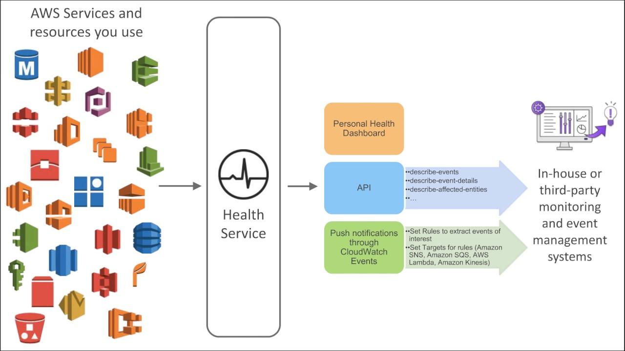 personal health dashboard Announcing AWS Personal Health Dashboard - January 2017 AWS Online ...