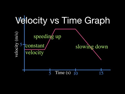 Velocity vs. Time Graph: Part 1 - YouTube