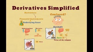 Derivatives simplified – What do you mean by derivative?