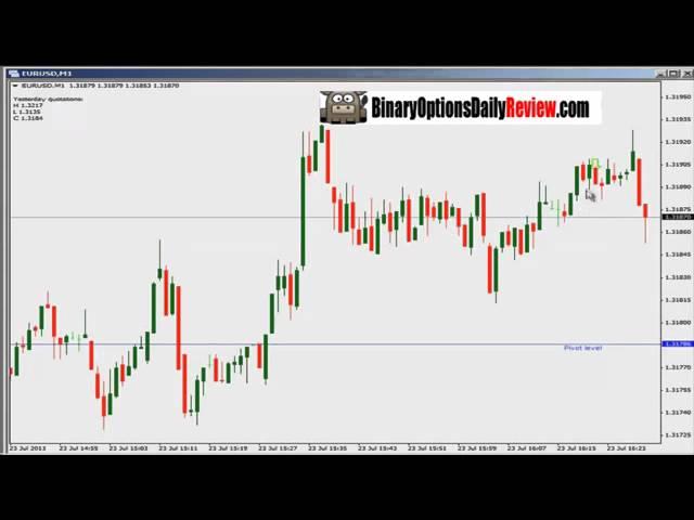 GTOptions Binary Options Trading