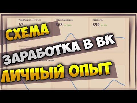 Как заработать Вконтакте без вложений   Администрирование групп вк. Личный опыт.