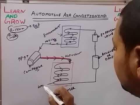 AUTOMOTIVE AIR CONDITIONING SYSTEM (हिन्दी )!LEARN AND GROW