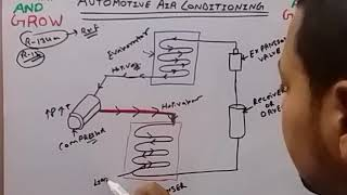 Automotive Air Conditioning System (हिन्दी )