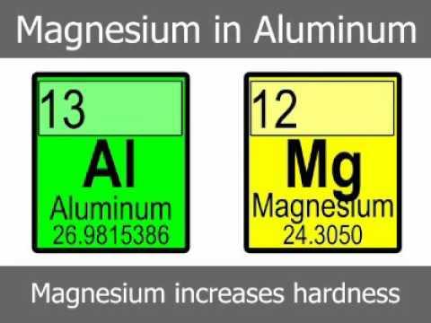Magnesium in Aluminum Alloy