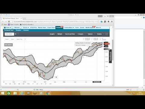 Webinar on Technical Analysis (21 AUG)