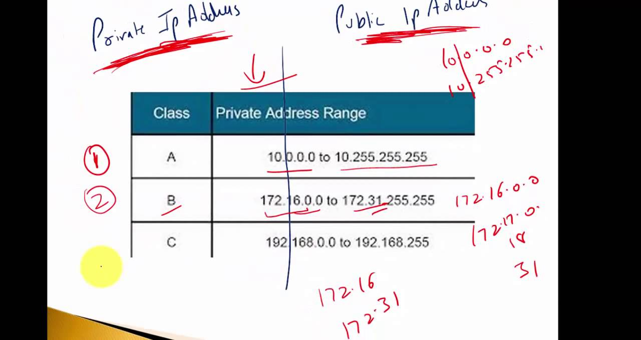 Public IP and Private IP Address in Hindi - YouTube