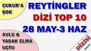 En Çok İzlenen Diziler - 28 Mayıs-3 Haziran 2018 Reyting Sonuçları, Haftalık Dizi Reytingleri