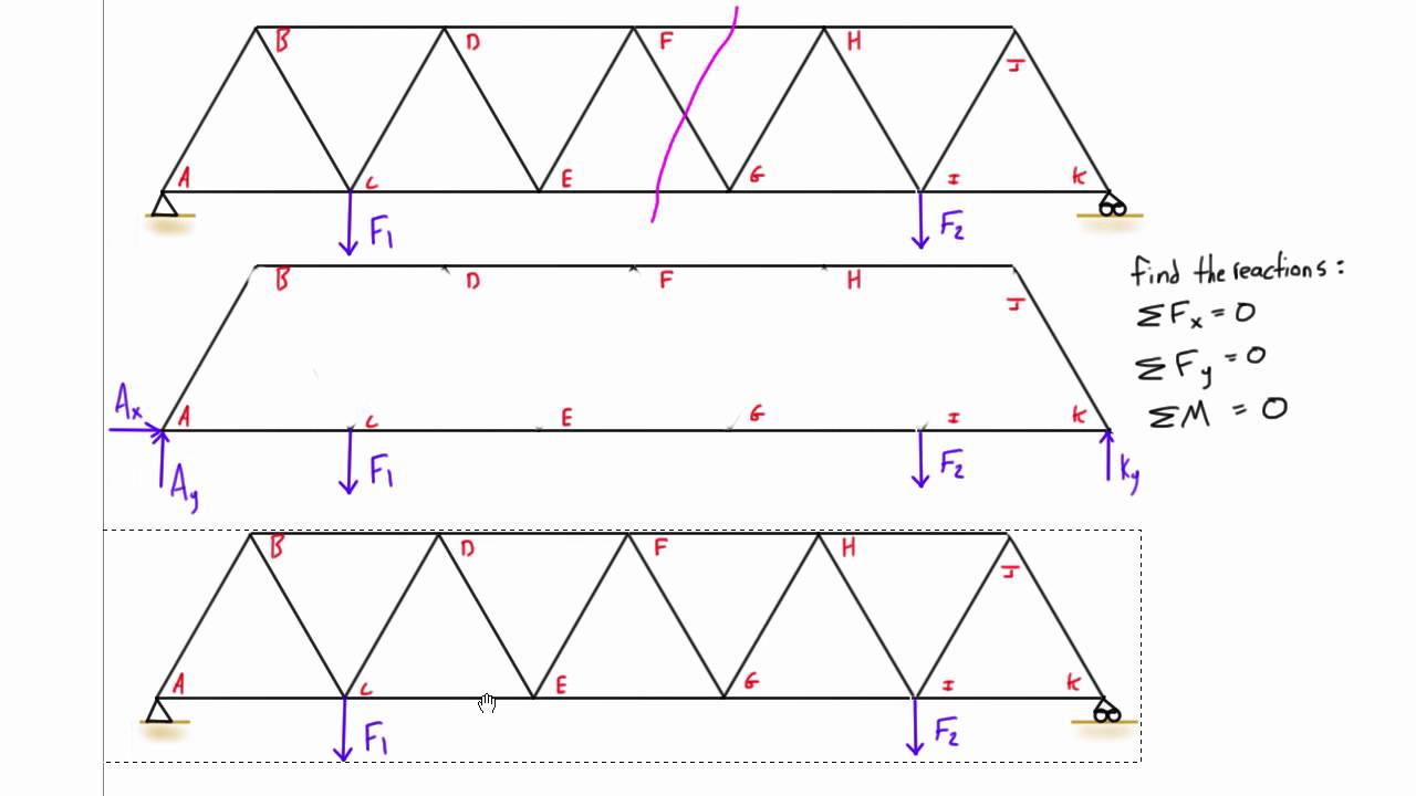 Truss analysis by method of sections explained - YouTube