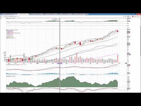 XLK AAPL FB Technical Analysis Chart 12/1/2017 by ChartGuys.com