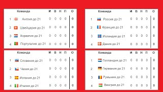 Чемпионат Европы по футболу 2021 Евро U21 3 тур результаты Таблица и расписание