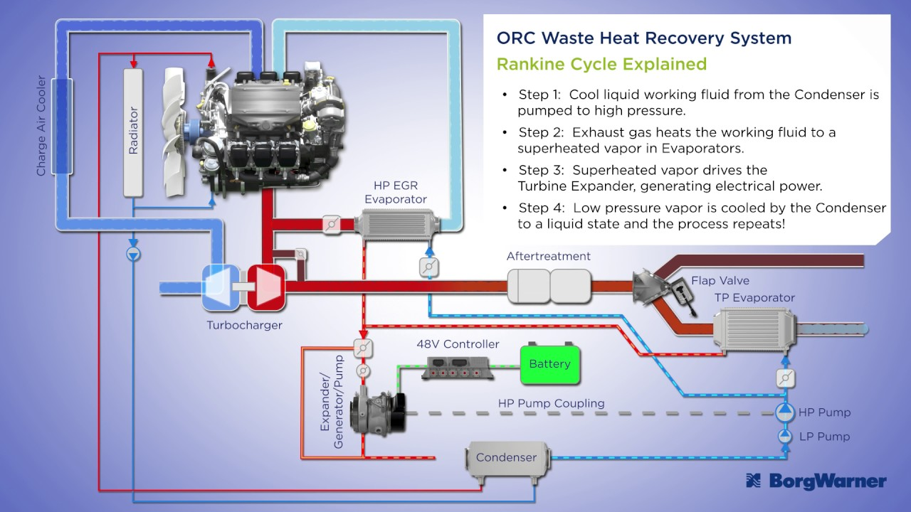 orc waste heat recovery system [ 1280 x 720 Pixel ]