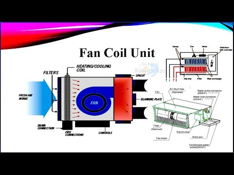 What is Fan Coil Unit ( Part of HVAC ) and How Does it Work? with Diagram  Urdu/Hindi Lecture-4 - YouTubeYouTube