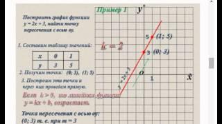 Презентация по математике на тему Линейная функция и ее график