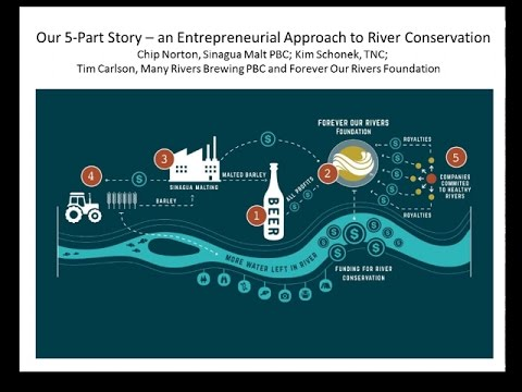 An Entrepreneurial Approach to River Conservation   Many Rivers Brewing