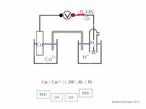 Electrochemistry the cell diagram 1 youtube ccuart Image collections