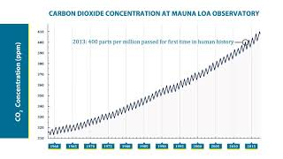 The Keeling Curve animation