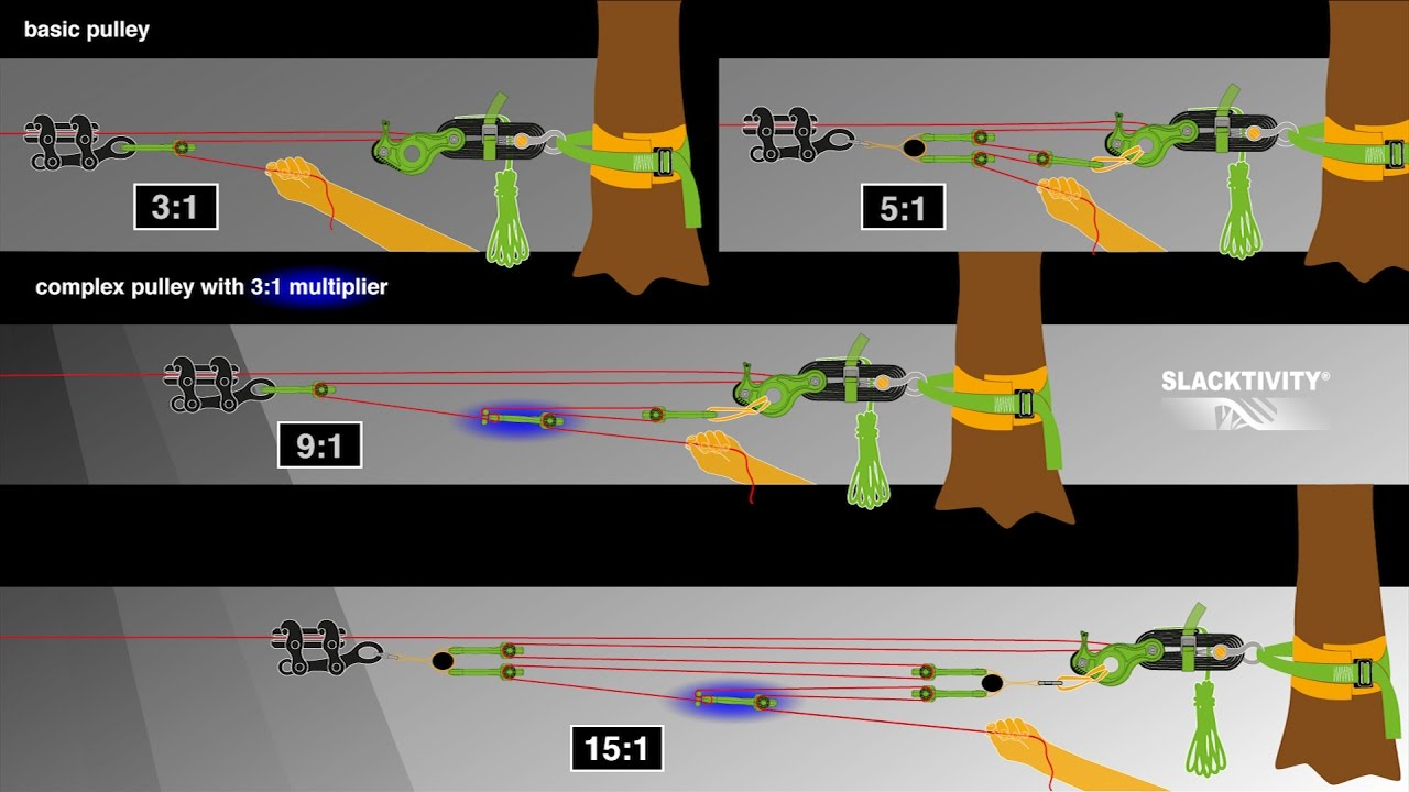 How to use the Slacktivity HangOver-Pulley System (including force  measurements)