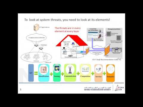 Internet of Things Security and Privacy