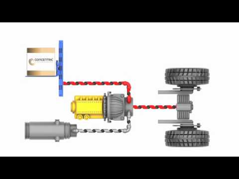 Concentric Energy Management System (EMS)  | Video 2