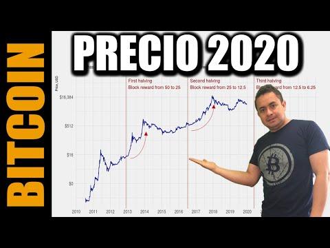 Precio De BITCOIN En 2020 / Mínimo – Máximo / Análisis Halving