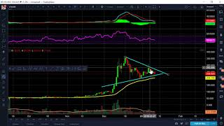 Litecoin - $400-$470 for 80%-100% Wave 5 Target when Consolidation finishes