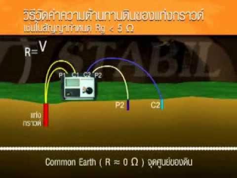 Ground Measurements สาธิตวิธีการวัดค่าความต้านทานดินของแท่งกราวด์