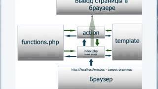 PHP. Доска объявлений. Урок 1. Создание базы данных.  (Виктор Гавриленко - Webformyself)
