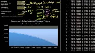 Introduction to Mortgage Loans