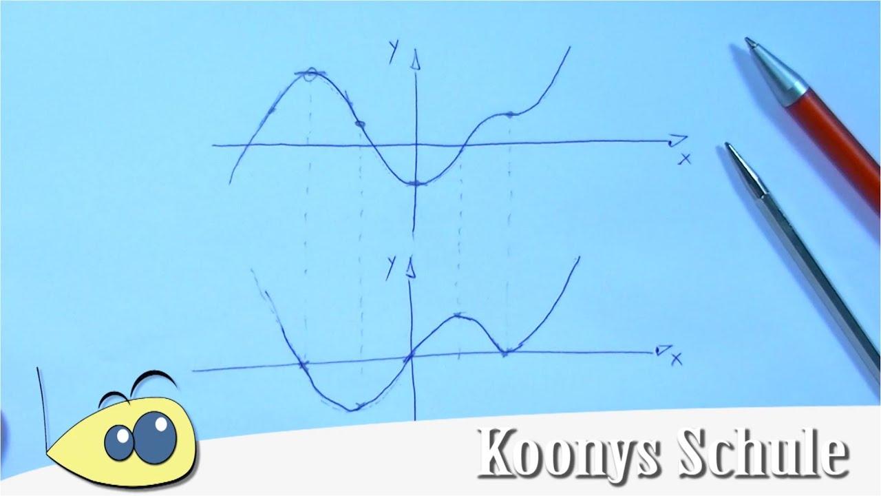 Ableitungsfunktion skizzieren, Ableitung zeichnen | Abitur, Analysis ...
