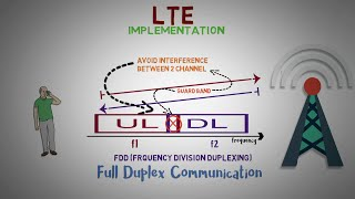 Check Description - 2.1 - TDD vs FDD in LTE -  Fundamentals of 4G (LTE)