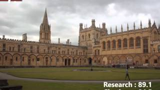 10 Best Engineering Universities Of The World thumbnail
