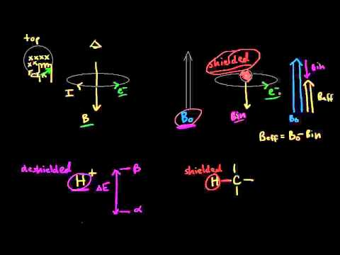 Nuclear shielding | Spectroscopy | Organic chemistry | Khan Academy
