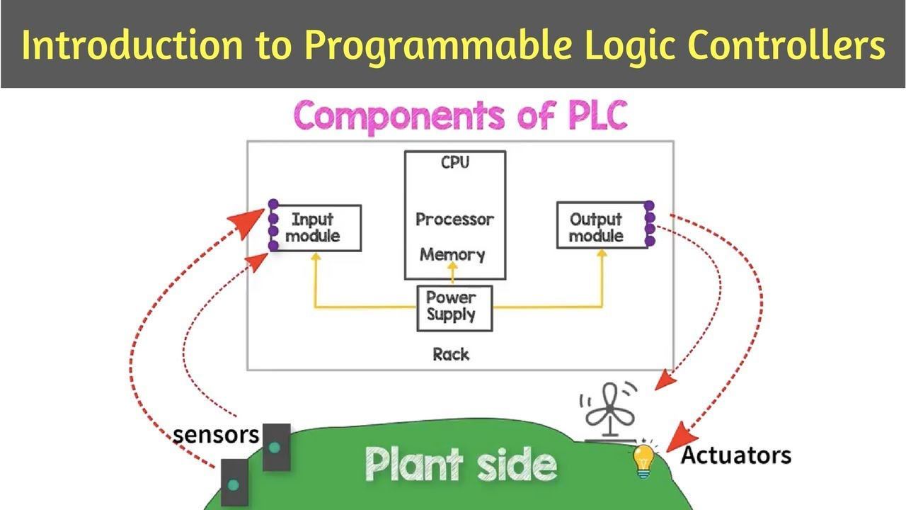 PLC - Introduction | Programmable logic controllers | Steps towards  Automation - 01