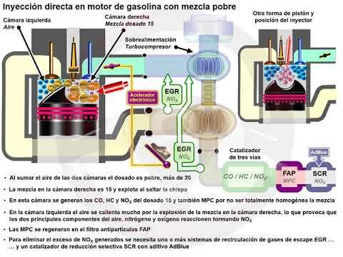 Reducir el CO2: la evolución de la explosión en el motor de gasolina (4/5)