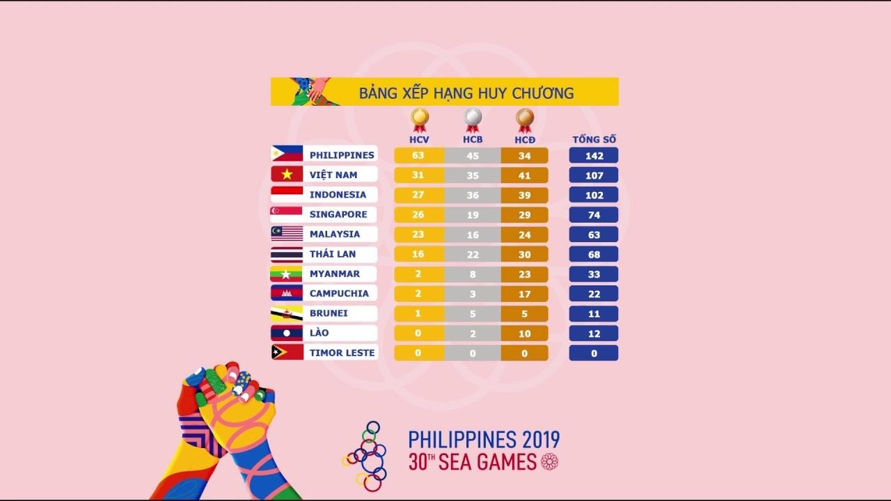 Bảng Tổng Sắp Huy Chương Seagame 30 | Việt Nam vững vàng ngôi vị thứ 2 toàn đoàn