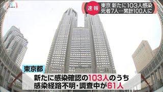 東京 新たに103人感染 死者7人・・・累計100人に(20/04/25)