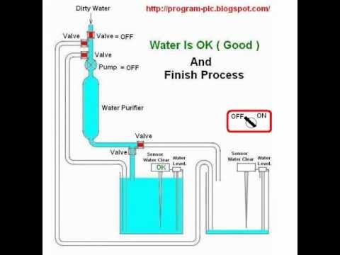 Wiring Diagram Program Iron Carbon Phase Ppt Plc Programming : Process Automation Water Treatment - Youtube