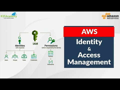 AWS Identity And Access Management| AWS IAM Tutorial | AWS Training Videos