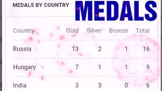 Youth Olympic medals tally 2018 ; saurbh chaudhary gold medal; Maria sol MEDAL ARGENTINA