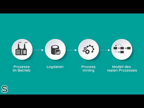 Was Ist Process Mining? | Sifters