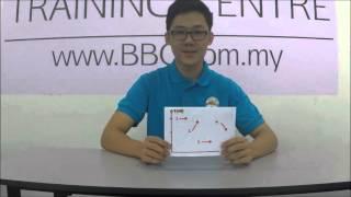 How to pronounce Mandarin Tones easily