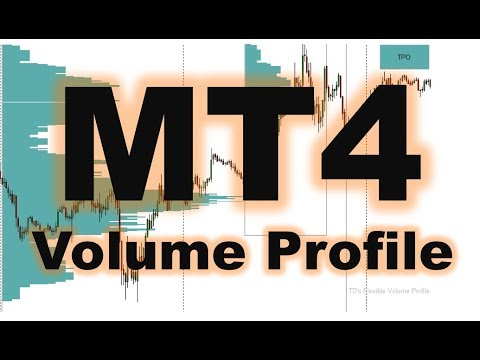 Mt4 Flexible Volume Profile Youtube
