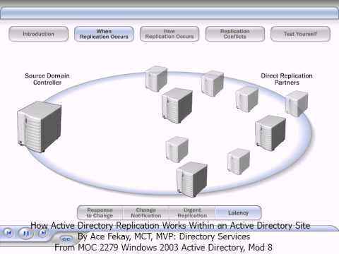 Active Directory Replication Between Domain Controllers Within an Active Directory Site