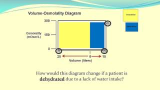 Using Volume-Osmolality Diagrams to Understand Body Fluid Status