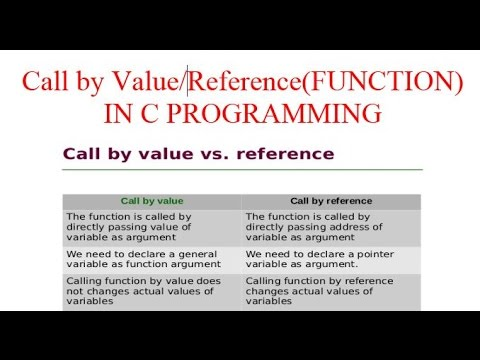 FUNCTION: CALL BY VALUE AND CALL BY REFERENCE IN C PROGRAMMING