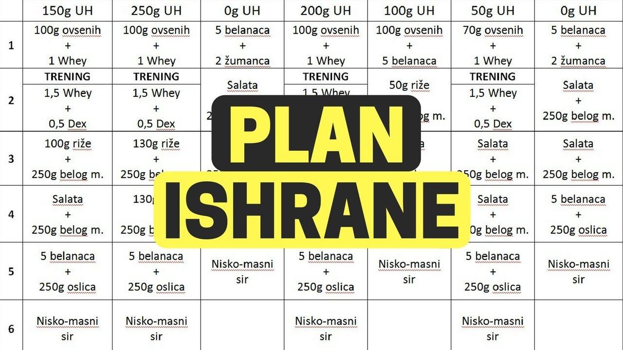 plan i program ishrane za mrsavljenje