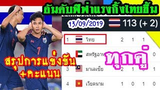 แรงกิ้งไทยขึ้น! สรุปผลการแข่งขันและตารางคะแนนทุกคู่ ฟุตบอลโลกรอบคัดเลือก 2022