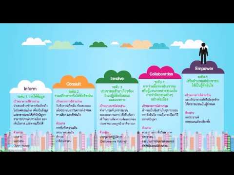 หลักธรรมาภิบาล (Good Governance) หลักที่ 7 การมีส่วนร่วม (Participation)