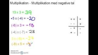 Multiplikation - Multiplikation med negative tal