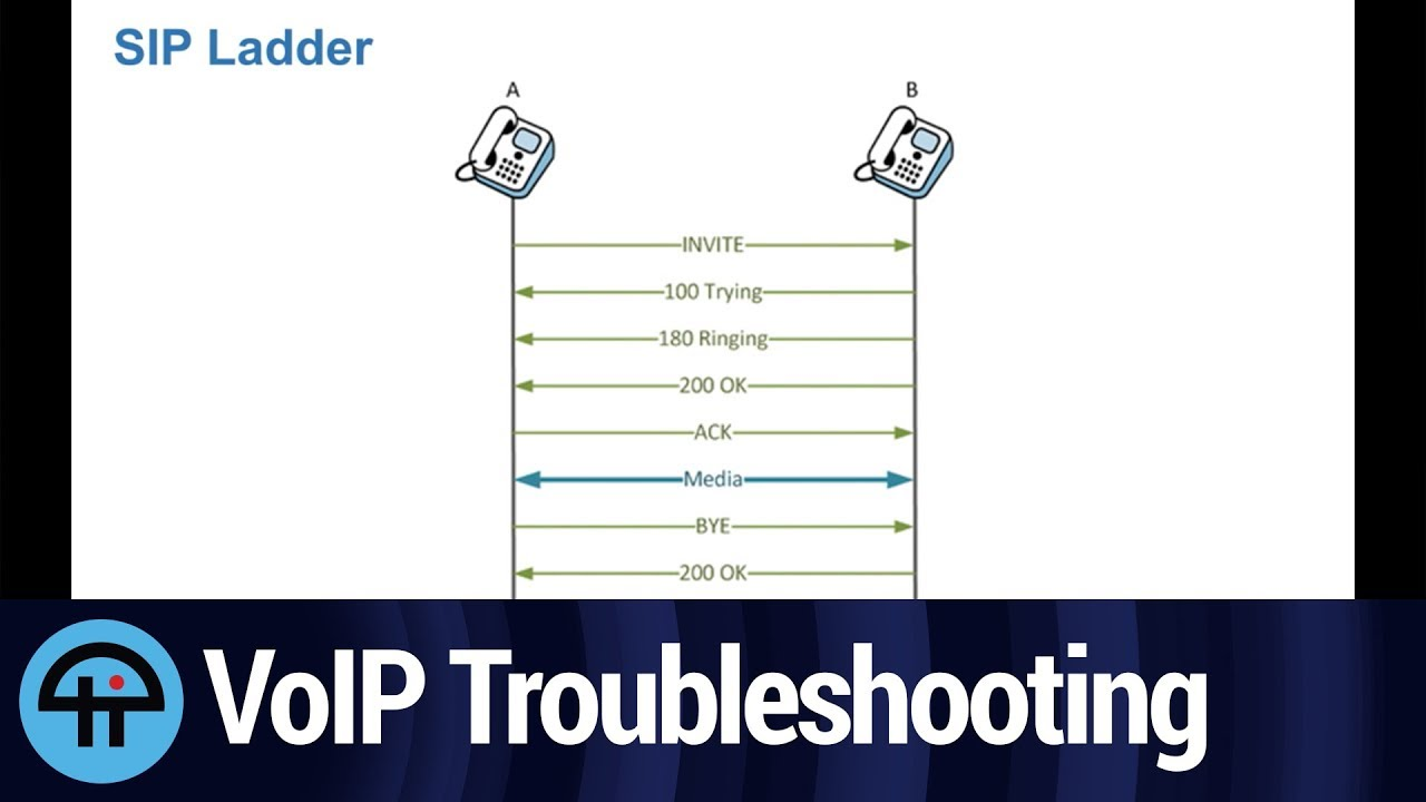 How Does VoIP/UC Work?